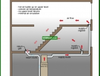 1257-co Flow of cooled air - older style ductwork - Duct System - Air Condtioning - Air Conditioning and Heat Pumps