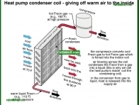 House Air-Conditioning Heat Pumps