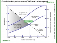 1279-co Co efficient of performance COP and balance point - Heat Pumps In Theory - Heat Pumps - Air Conditioning and Heat Pumps