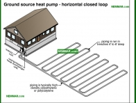 1292-co Ground source heat pump - horizontal closed loop - Heat Pumps In Practice - Heat Pumps - Air Conditioning and Heat Pumps