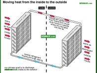 1200-co Moving heat from the inside to the outside - The Basics - Air Condtioning - Air Conditioning and Heat Pumps