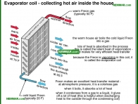 1202-co Evaporator coil - collecting hot air inside the house - The Basics - Air Condtioning - Air Conditioning and Heat Pumps