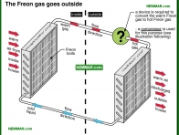 1203-co The Freon gas goes outside - The Basics - Air Condtioning - Air Conditioning and Heat Pumps