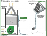 1210-co Discharging condensate - The Basics - Air Condtioning - Air Conditioning and Heat Pumps