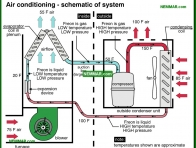 1213-co Air conditioning - schematic of system - The Basics - Air Condtioning - Air Conditioning and Heat Pumps