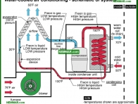 1214-co Water cooled air conditioning - schematic of system - The Basics - Air Condtioning - Air Conditioning and Heat Pumps