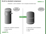 1230-co Scroll versus standard compressor - Compressor - Air Condtioning - Air Conditioning and Heat Pumps
