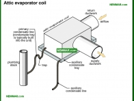 1238-co Attic evaporator coil - Evaporator Coil Indoor Coil - Air Condtioning - Air Conditioning and Heat Pumps