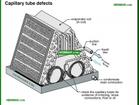 1242-co Capillary tube defects - Evaporator Coil Indoor Coil - Air Condtioning - Air Conditioning and Heat Pumps