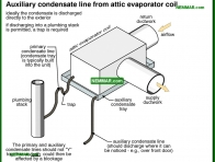 1244-co Attic evaporator coil - Condensate System - Air Condtioning - Air Conditioning and Heat Pumps