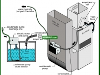1247-co Condensate pump - Condensate System - Air Condtioning - Air Conditioning and Heat Pumps