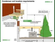 1253-co Condenser coil location requirements - Condenser Fan Outdoor Fan - Air Condtioning - Air Conditioning and Heat Pumps