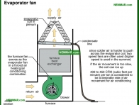 1254-co Evaporator fan - Evaporator Fan Indoor Fan - Air Condtioning - Air Conditioning and Heat Pumps