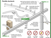 1265-co Flexible ductwork - Duct System - Air Condtioning - Air Conditioning and Heat Pumps