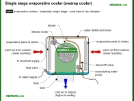 1271-co Single stage evaporative cooler - Evaporative Coolers - Air Condtioning - Air Conditioning and Heat Pumps