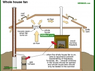 1273-co Whole house fan - Whole House Fans - Air Condtioning - Air Conditioning and Heat Pumps