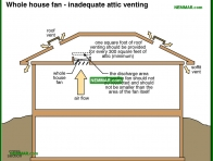 1274-co Whole house fan - inadequate attic venting - Whole House Fans - Air Condtioning - Air Conditioning and Heat Pumps