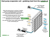 1276-co Heat pump evaporator coil - grabbing heat from the outside air - Heat Pumps In Theory - Air Conditioning and Heat Pumps