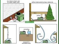 1288-co Poor outdoor coil location - Heat Pumps In Practice - Heat Pumps - Air Conditioning and Heat Pumps