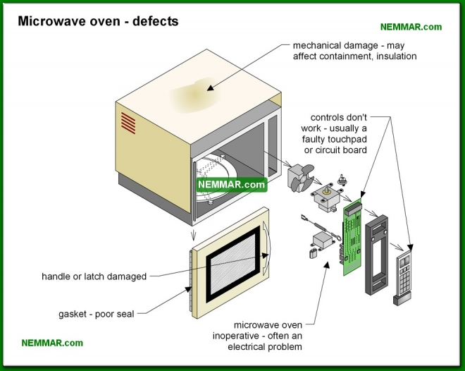 2105-co Microwave oven defects - Microwave Ovens - Appliances