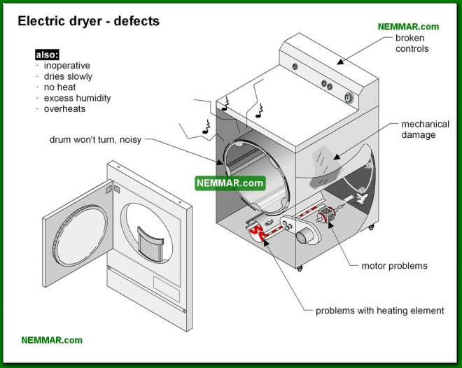 2121-co Electric dryer defects - Dryers - Appliances