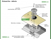 2107-co Exhaust fan defects - Exhaust Fans - Appliances