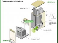 2113-co Trash compactor defects - Trash Compactors - Appliances