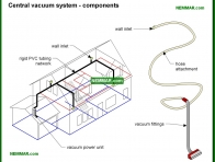2114-co Central vacuum system components - Central Vacuum Systems - Appliances