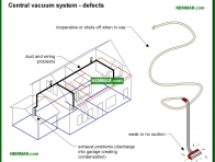 2115-co Central vacuum system defects - Central Vacuum Systems - Appliances