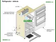 2117-co Refrigerator defects - Refrigerators - Appliances
