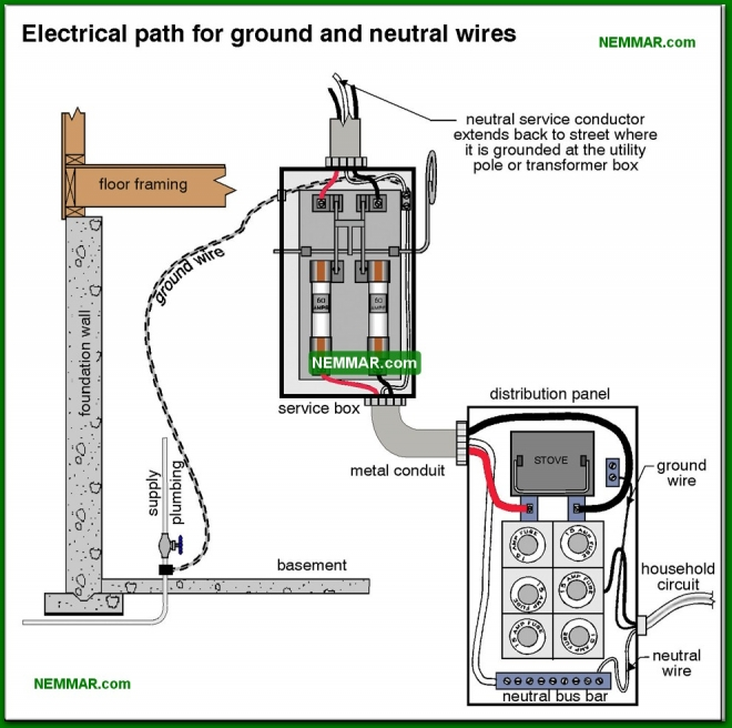 0547-co Electrical path for ground and neutral wires - System Grounding - Service Box and Grounding and Panels - Electrical
