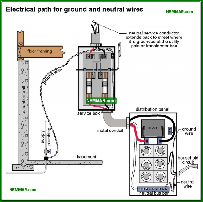 0550-co Electrical path for ground and neutral wires - System Grounding - Service Box and Grounding and Panels - Electrical