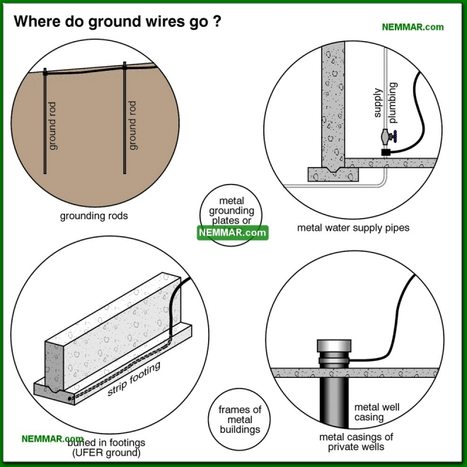 0551-co Where do ground wires go - System Grounding - Service Box and Grounding and Panels - Electrical