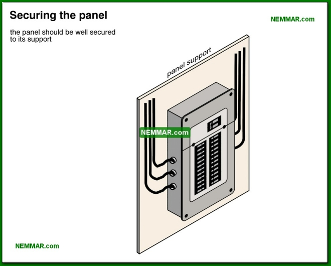 0567-co Securing the panel - Distribution Panels - Service Box and Grounding and Panels - Electrical