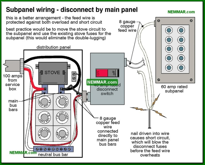 0573-co Subpanel wiring - disconnect by main panel - Distribution Panels - Service Box and Grounding and Panels - Electrical