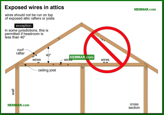 0600-co Exposed wiring in attics - Branch Circuit Wiring Distribution Wiring - The Distribution System - Electrical