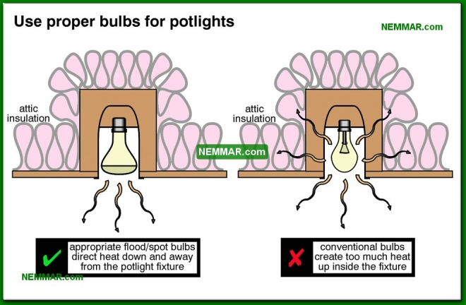 0610-co Use proper bulbs for potlights - Lights and Outlets and Switches and Junction Boxes - The Distribution System - Electrical