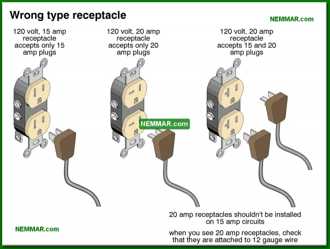 0615-co Wrong type receptacle - Lights and Outlets and Switches and Junction Boxes - The Distribution System - Electrical