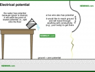 0502-co Electrical potential - The Basics Of Electricity - Service Drop and Service Entrance - Electrical