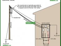 0505-co 120 240 volts - The Basics Of Electricity - Service Drop and Service Entrance - Electrical
