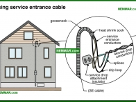 0523-co Using service entrance cable - Service Entrance Wires - Service Drop and Service Entrance - Electrical
