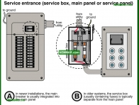 0532-co Service equipment service box and main panel or service panel - Service Boxes - Service Box Grounding Panels - Electrical