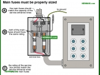 0542-co Main fuses must be properly sized - Service Boxes - Service Box and Grounding and Panels - Electrical