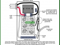 0546-co Ground wires let fuses blow - System Grounding - Service Box and Grounding and Panels - Electrical