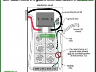 0554-co Do not bond neutral and ground wires downstream of service box - System Grounding - Service Box Grounding Panels - Electrical