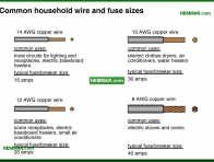 0561-co Common household wire and fuses sizes - Distribution Panels - Service Box and Grounding and Panels - Electrical