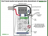 0574-co Do not bond neutral and ground wires downstream of service box - Distribution Panels - Service Box Grounding Panels - Electrical