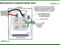 0575-co Need ground in subpanel feeder wires - Distribution Panels - Service Box and Grounding and Panels - Electrical