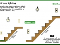 0607-co Stairway lighting - Lights and Outlets and Switches and Junction Boxes - The Distribution System - Electrical