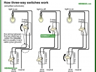 0608-co How 3 way switches work - Lights and Outlets and Switches and Junction Boxes - The Distribution System - Electrical